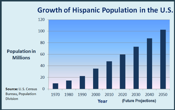 The Hispanic population in the US is growing rapidly. A good reason to consider Spanish.